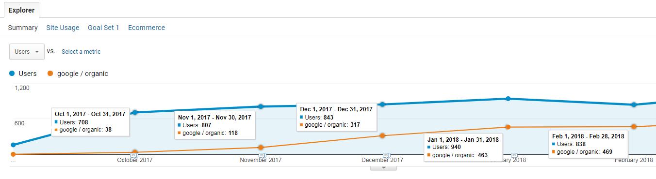 Tasuta otsinguliikluse kasv alates veebilehe avaldamisest septembris -  kliki suuremaks